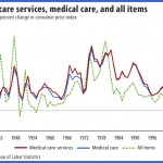 Health care costs exceed general inflation