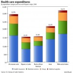 Health care expenditures by race