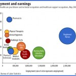 Health care occupations and wage levels