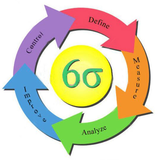 sixsigma graphic