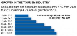 tourismgrowth