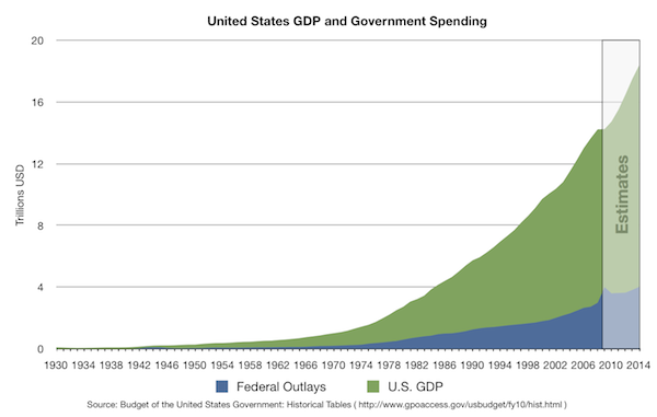 US_Federal_Outlay_and_GDP_linear_graph