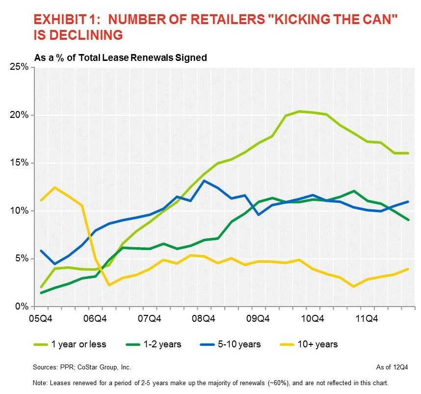 Fewer Retailers Are Kicking the Can (Source: CoStar)