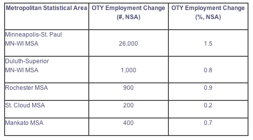 DEED May 2013 Jobs Report