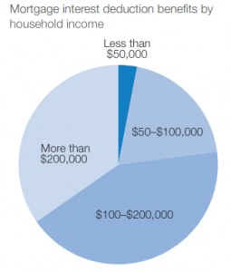 77% of mortgage interest tax deduction benefits go to households earning over $100,000 (Source: Smart Growth America)