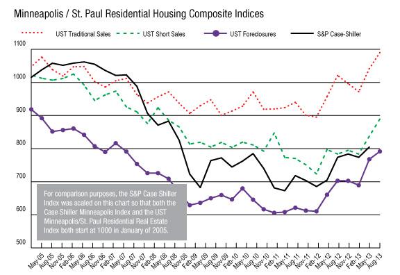 August-2013-Chart
