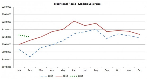 Traditional Home Median Sale Price