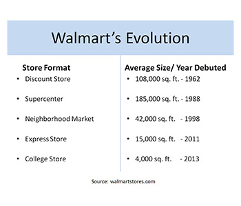 Evolution in Walmart Store Size (source: ULI)