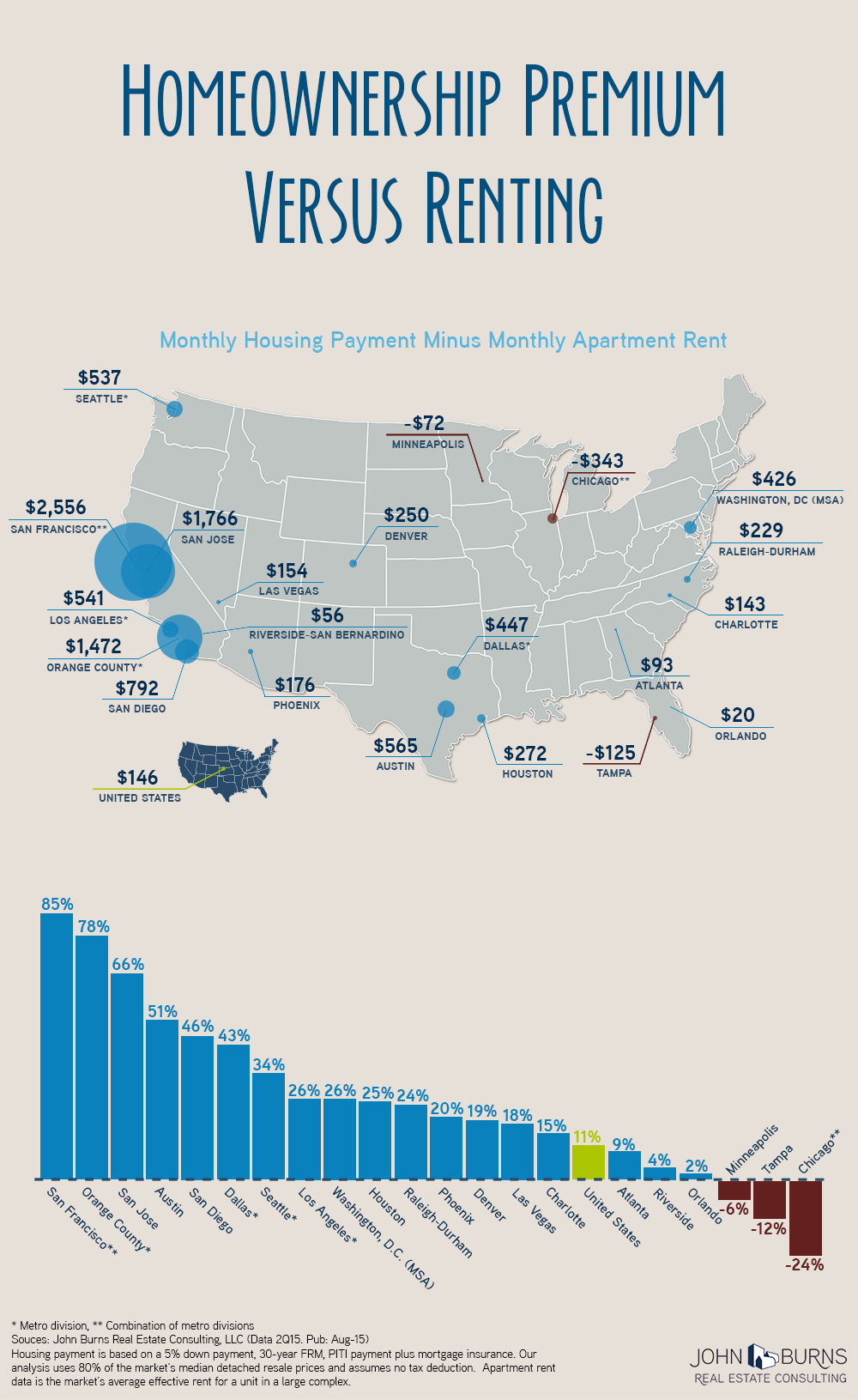 Homeownership vs Renting