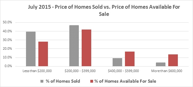 July 2015 - Price of Homes Sold vs. Price of Homes Available For Sale