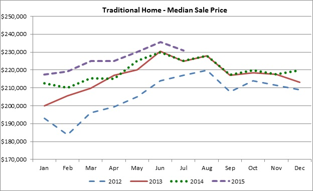 Traditional Home - Median Price