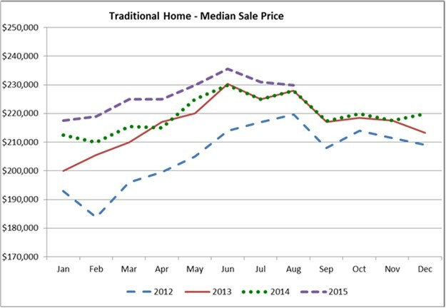 Aug Housing Report - Image 3