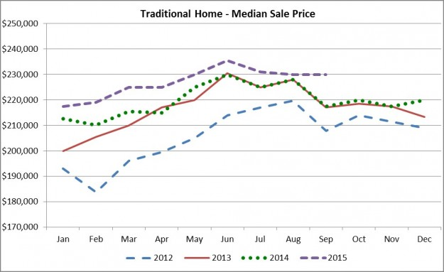 Sept 2105 Median Sale Price