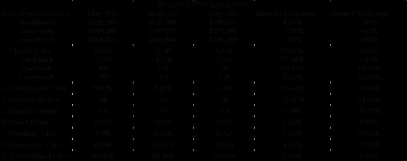 Data - May 2016