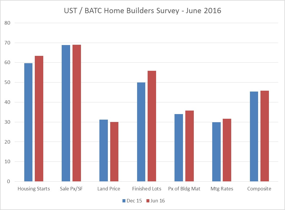 June 2016 Homebuilders Image
