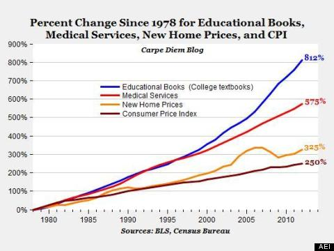 Comparison of textbook costs to the Consumer Price Index over time