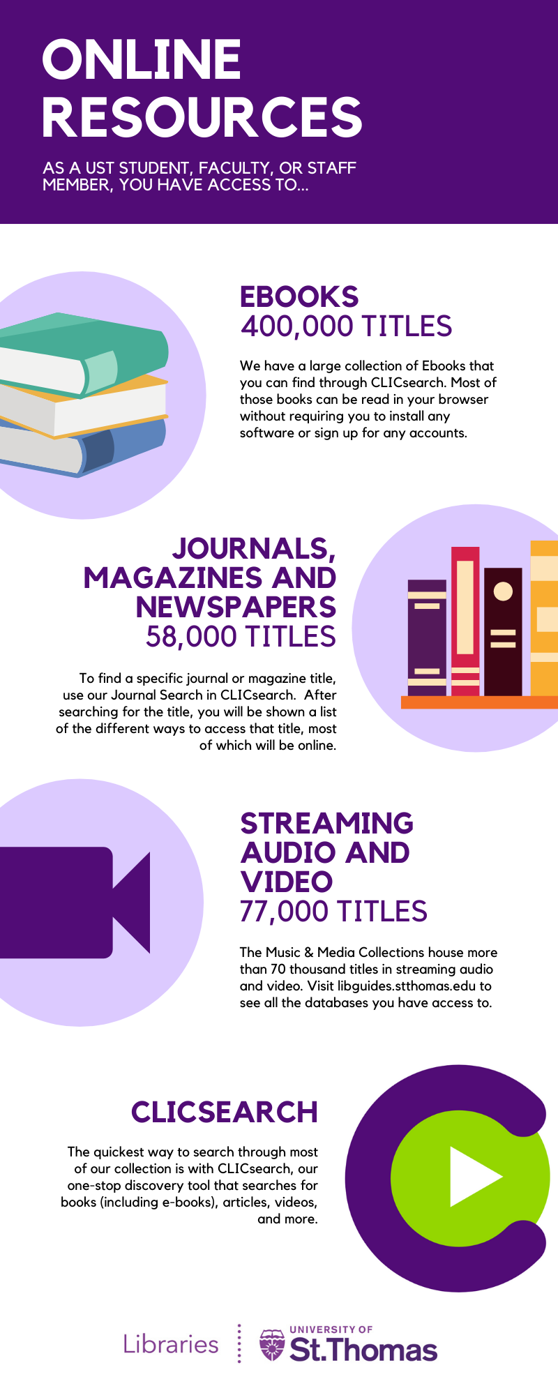 An infographic describing the types of online resources such as ebooks, newspapers, journals, and streaming media
