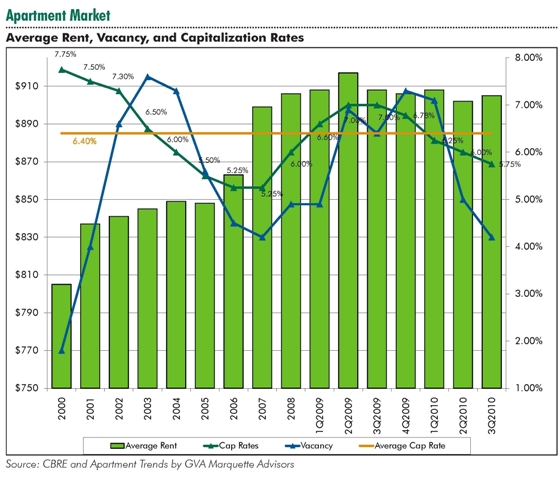 New CBRE Report On The State Of The Twin Cities Apartment
