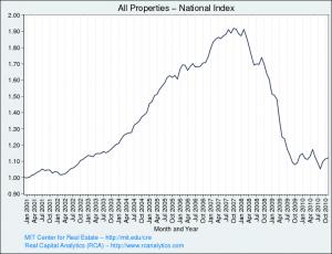Moody's CPPI -- Pre and Post Bubble