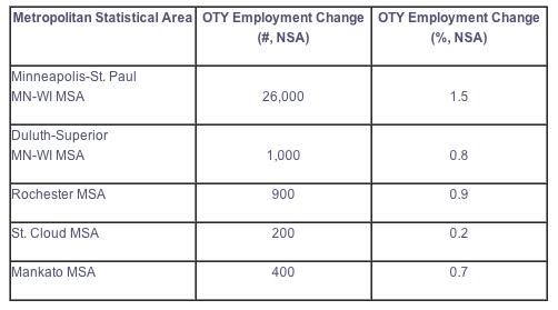 DEED May 2013 Jobs Report