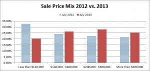 Sale Price Mix