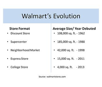 Evolution in Walmart Store Size (source: ULI)