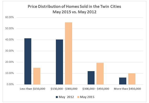 Price Distribution of Homes Sold in the Twin Cities