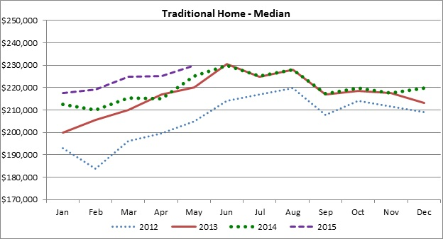 Traditional Home - Median