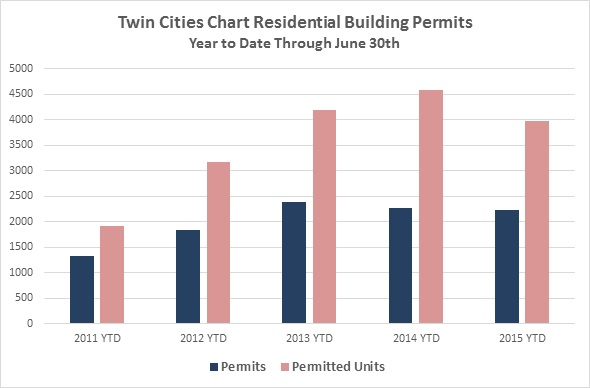 Twin Cities Chart Residential Building Permits (Year to Date Through June 30th)