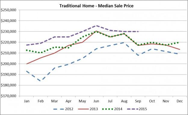 Sept 2105 Median Sale Price
