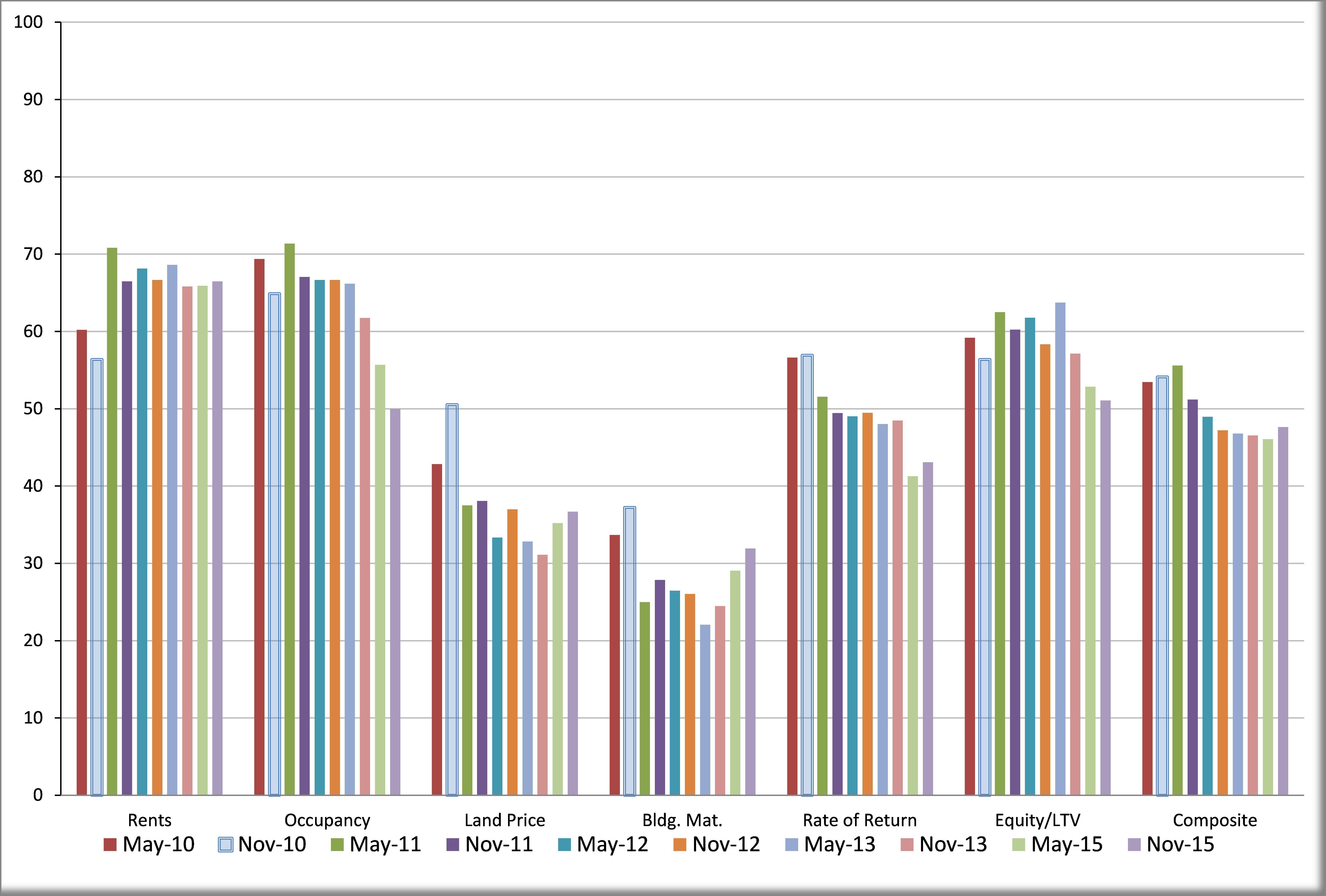 Comm R E Survy Dec 15 Chart