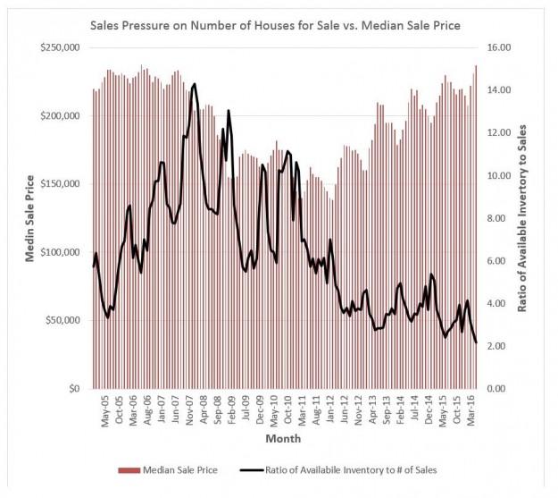 Sales Pressure - May 16