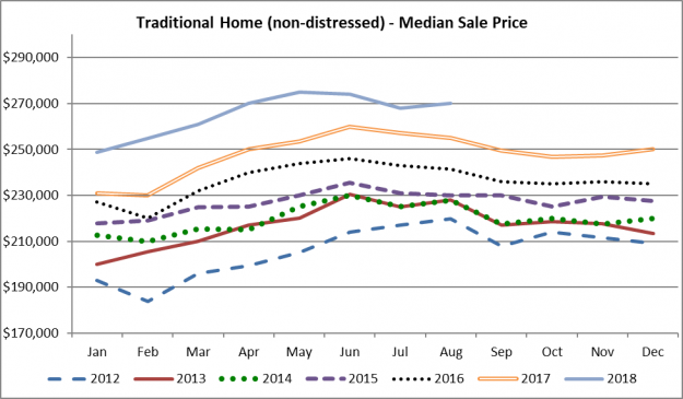 Real Estate Trends – Real Estate Matters