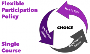 Flexible participation policy in a single course offering the choice of face-to-face, asynchronous online, or synchronous online